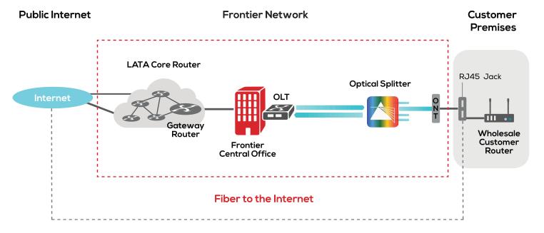 Frontier vs. CenturyLink