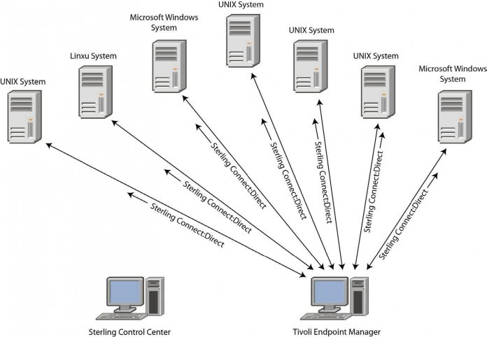 Connect Direct Vs SFTP