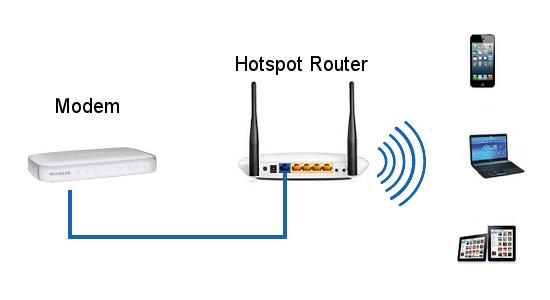 What is AP hotspot?