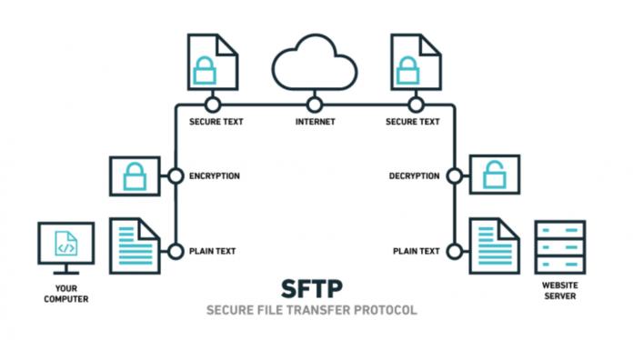secure file transfer protocol